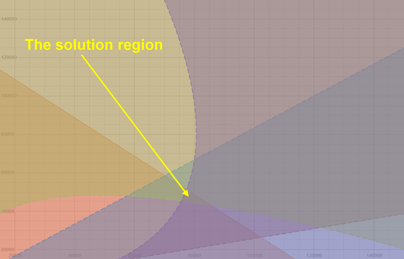 Inequality System Graph - region