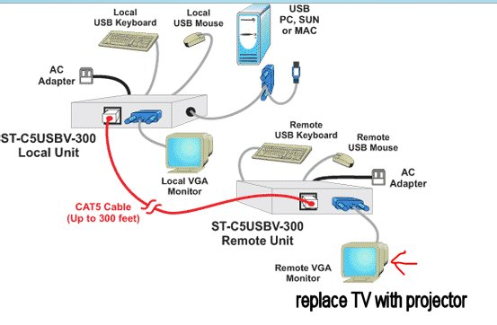 USB KVM Extender remote CAT5 Cable Keyboard Mouse