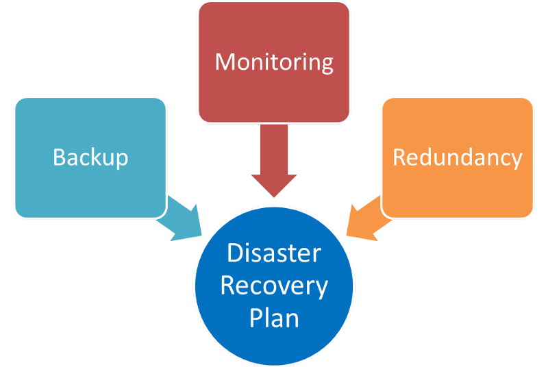 Disaster-recovery-plan.png
