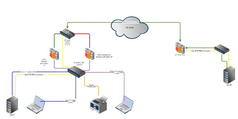 Sample Network Config