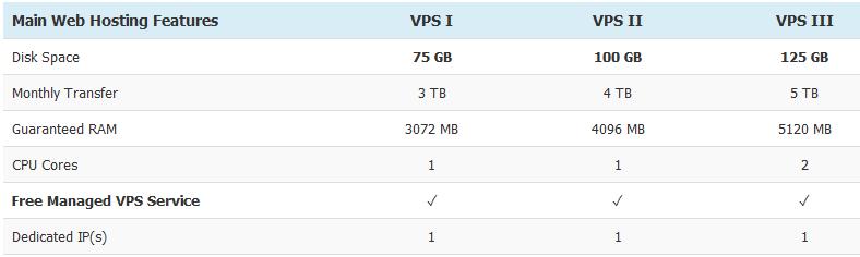 US_Based_Servers