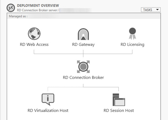 Deployment Overview