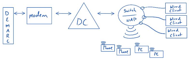 Simple Network Diagram