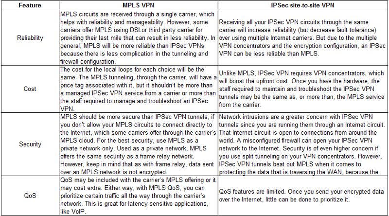 This will help you understanding the comparison. We are using it on number of sites - sometimes latency is an issues where we had faster IPSec VPN over high speed internet connections.
