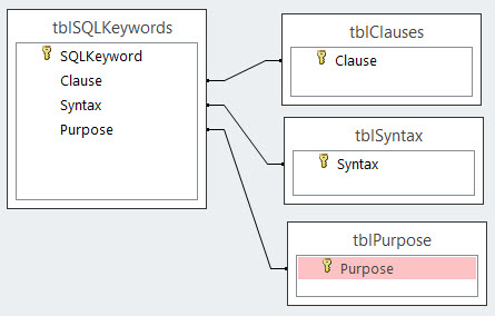 SQL Design