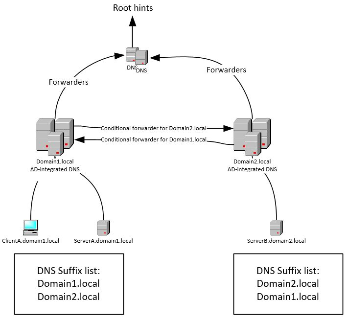 Troubleshooting Dns Resolution: NetBios Name Resolution Instead Of DNS