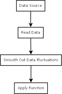 From data flow procedural thinking to oop thinking includes uml data flow diagram ccuart Gallery