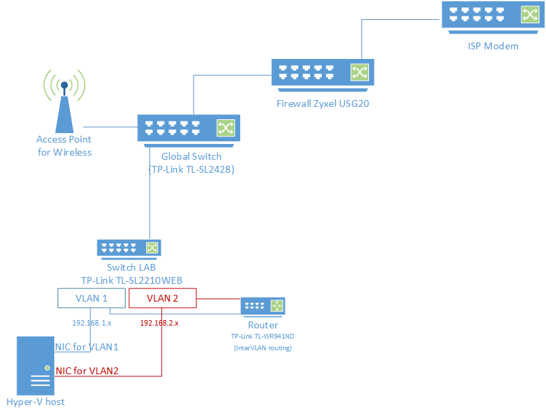 How to setup Inter-VLAN routing with DD-WRT