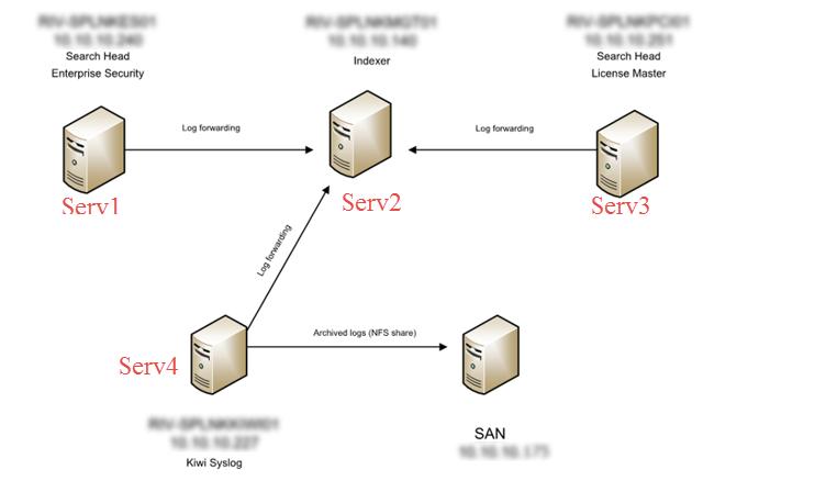 How do i get McAfee ePO data into Splunk?