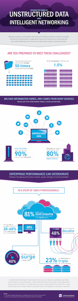 Managing The Surge In Unstructured Data - Image 1