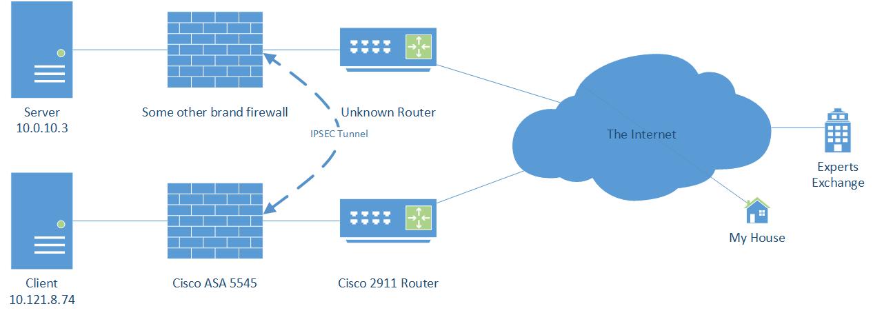 How can I troubleshoot an IPSEC Tunnel (Cisco ASA 5545