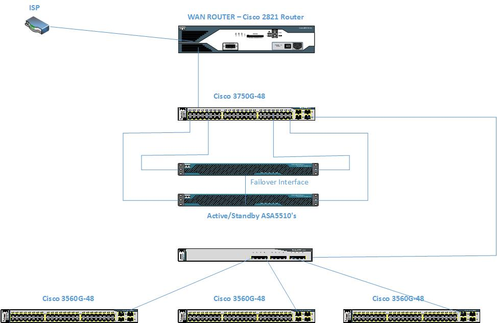 Prime Giving A Specific Vlan Priority On Cisco Switch Wiring Digital Resources Bemuashebarightsorg