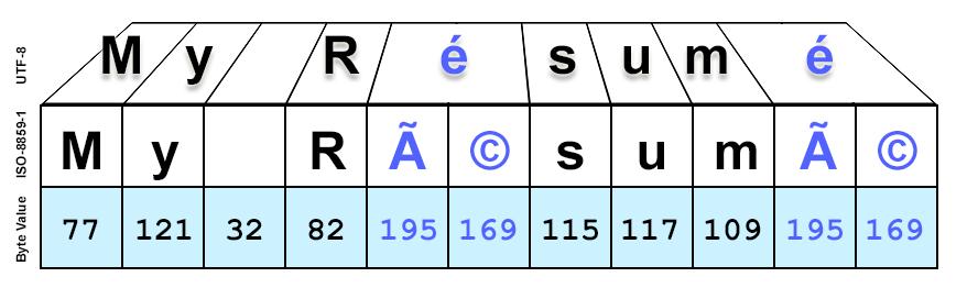 Unicode, UTF-8, and Multibyte in Plain English