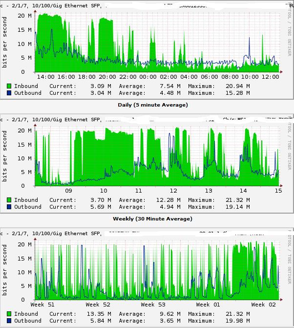 bandwidth graphs