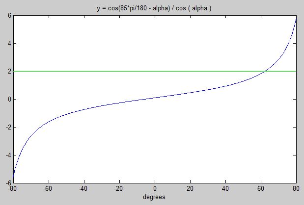 cos(85*pi/180 - alpha)/ cos ( alpha ) from -80 to +80 degrees