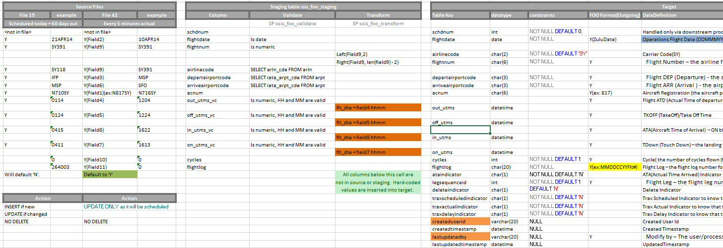 Etl mapping templates for Etl requirements template