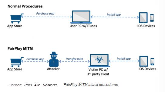 MITM-attack-procedures.png