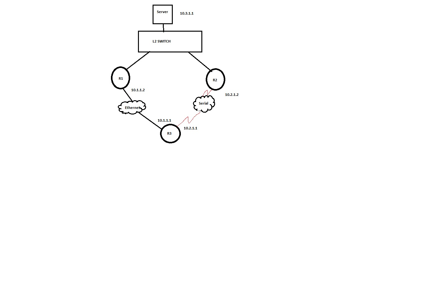 Network Architecture Solutions