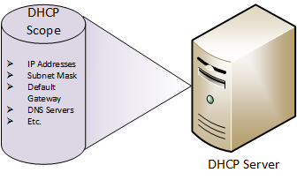 dhcp-server-scope.png