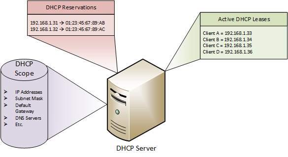 dhcp-server-reservations.png