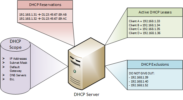 dhcp-server-exclusions.png