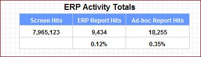 ERP Activity