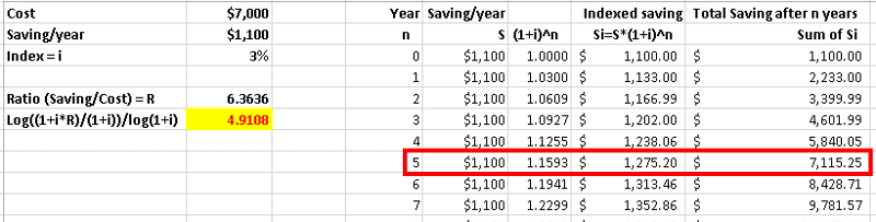 Total saving after ~5 years