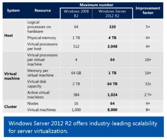 Windows Server 2012 chart.