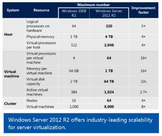 Windows Server 2012 chart.