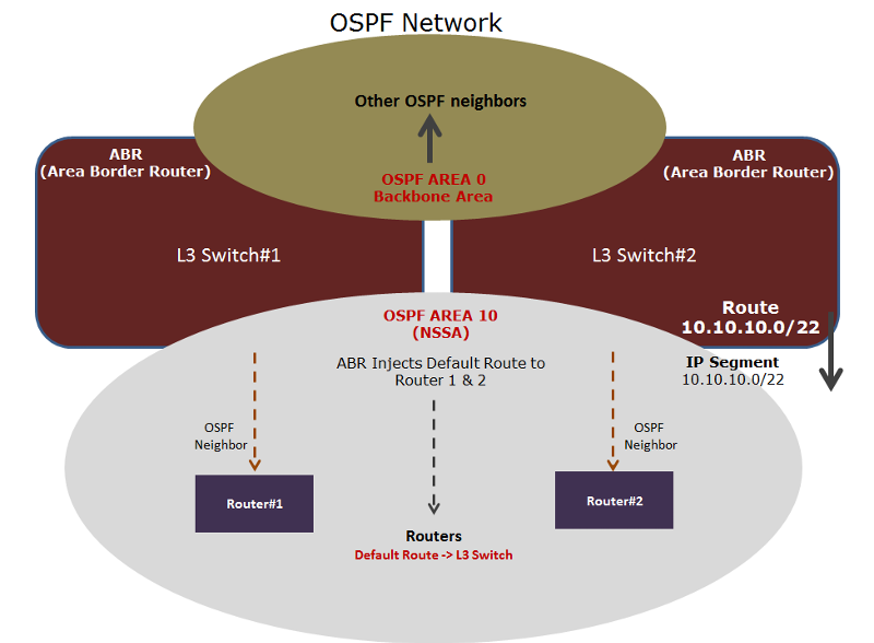 OSPF.png