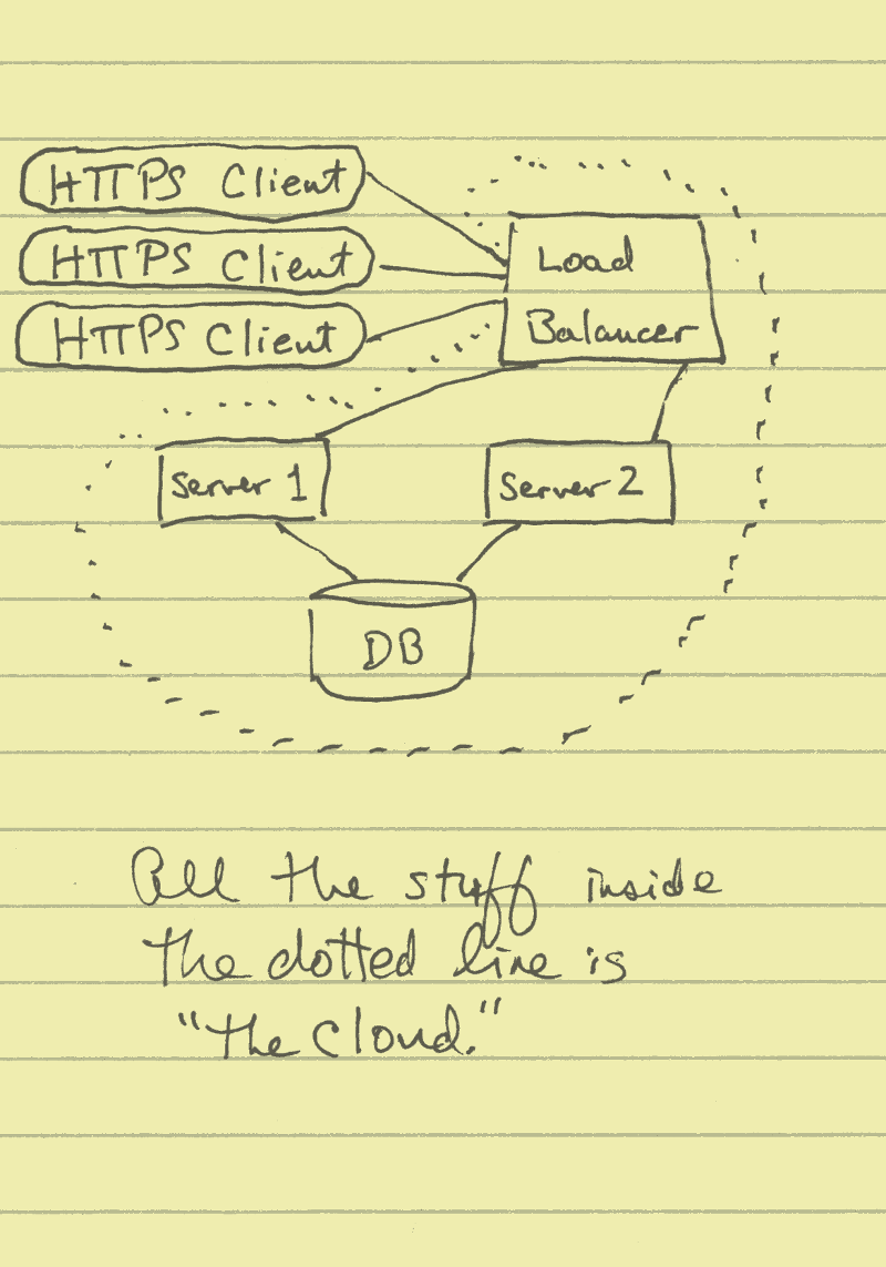 Distributed clients, centralized database, load-balanced servers in the cloud.