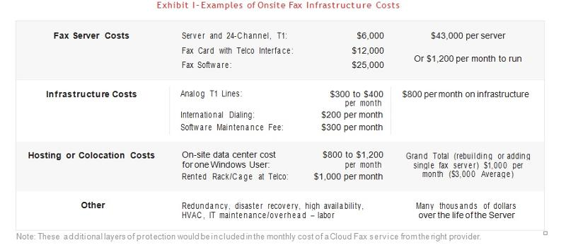 Onsite Fax Infrastructure Costs