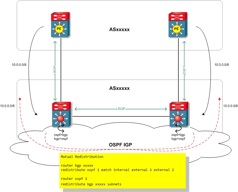 cisco mutual redistribution bgp ospf loop prevention. Black Bedroom Furniture Sets. Home Design Ideas