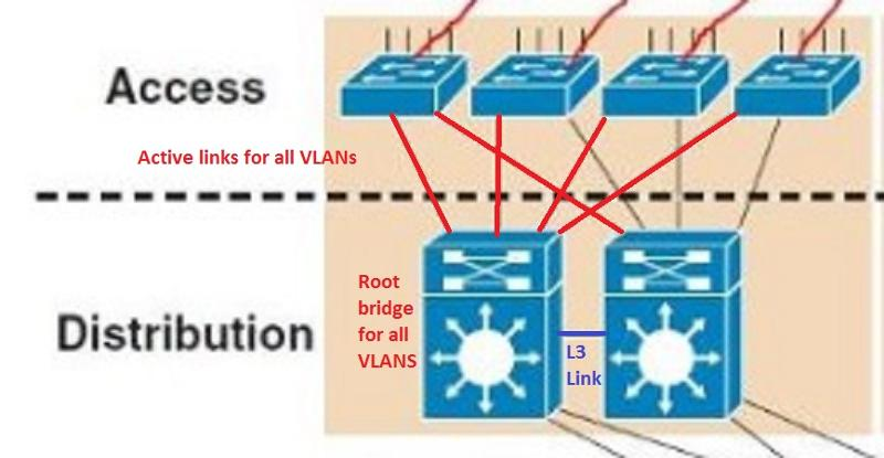 All VLANs have the same root bridge