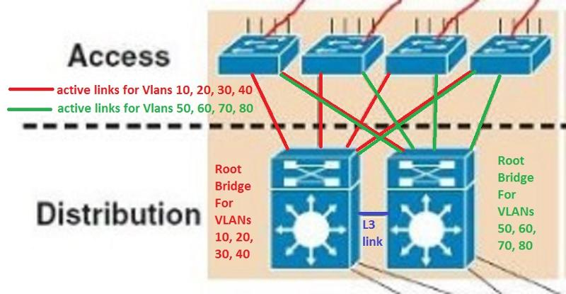 Different root bridges for groups of VLAN