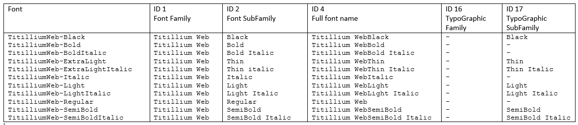 PowerPoint not providing access to all installed fonts