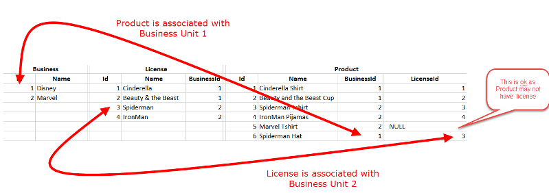 License Data