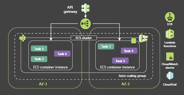 API-gateway.png