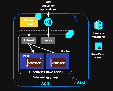 Orchestrating microservices on AWS for solution design – What's next?