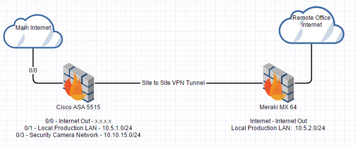 Site To Site Vpn Cisco Asa Multiple Subnets At Main Location