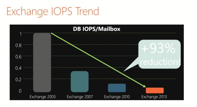 Exchange IOPs