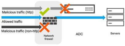 Figure 2: Layer 7 protection beyond a network firewall's capabilities
