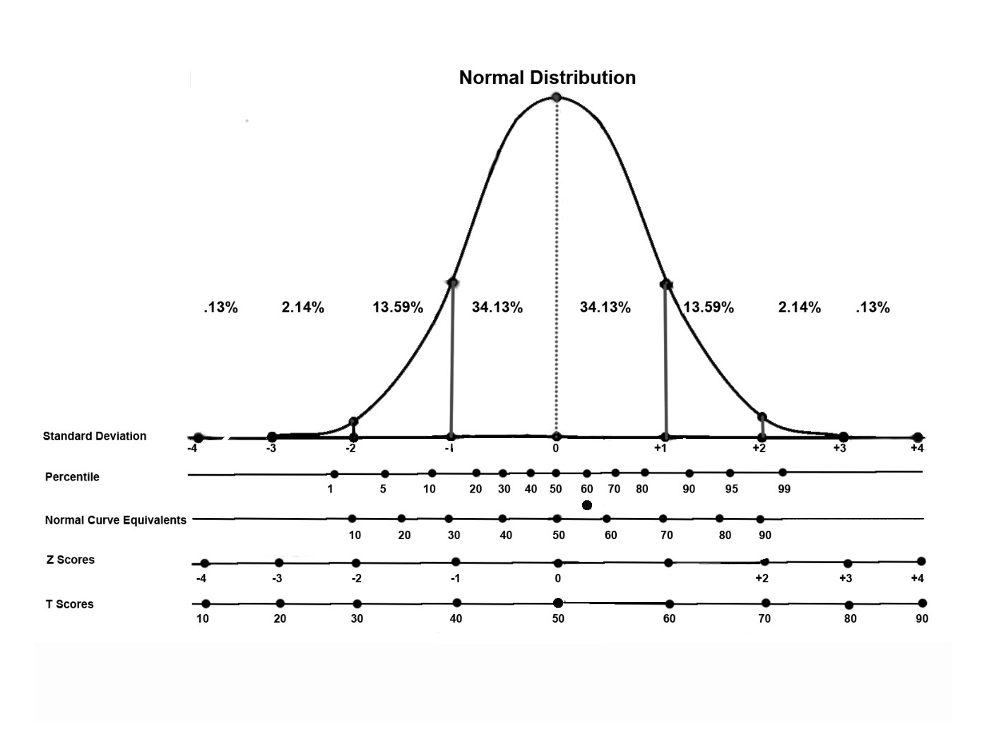 What is the difference between percentile and t score where to normal distributiong ccuart Image collections
