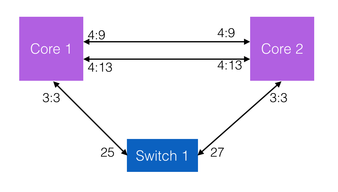 Networking Protocols Questions