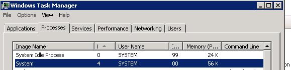 PID 4 System Port
