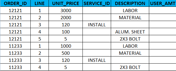 cust_order_detail table