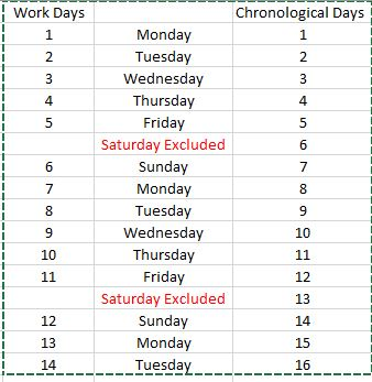 """Work"" days vs chronological days"
