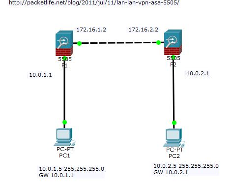 Site2Site ASA5505 VPN on Packet Tracer 7 0 not working