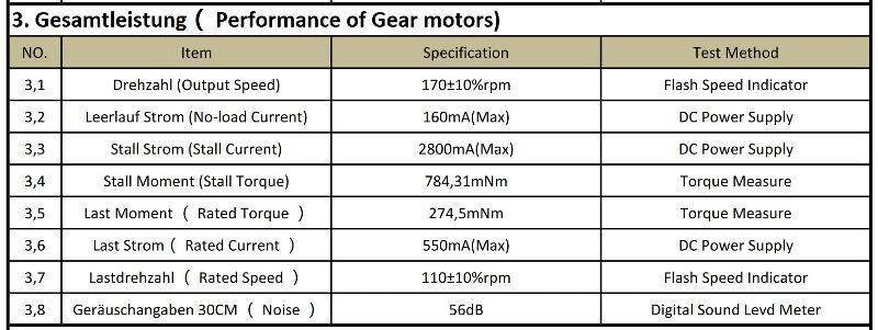 DC motor specs