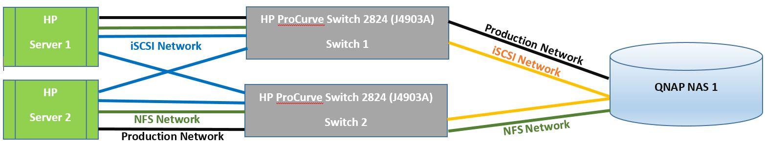 VMware ESXi network trunking best practice scenario for iSCSI & NAS ?